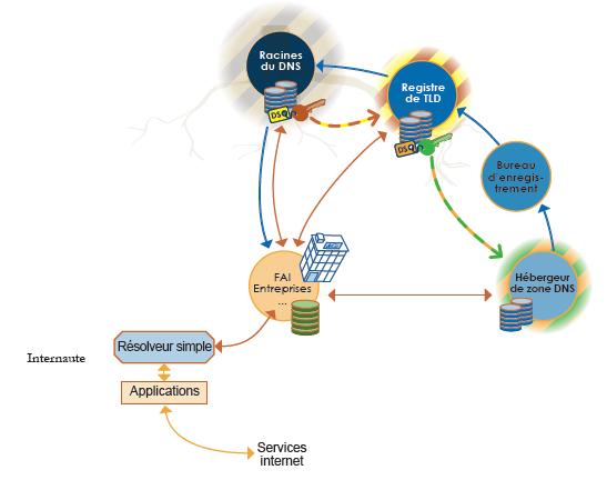 Chaine de confiance DNSSEC