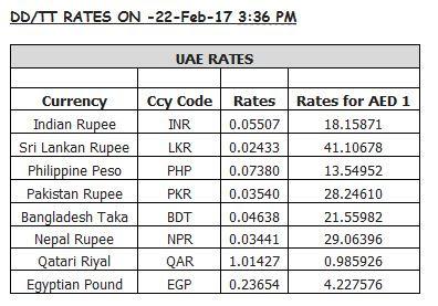Forex Currency Exchange Rates Pakistani Rupees Karachi Lahore Islamabad Dirham Dollar
