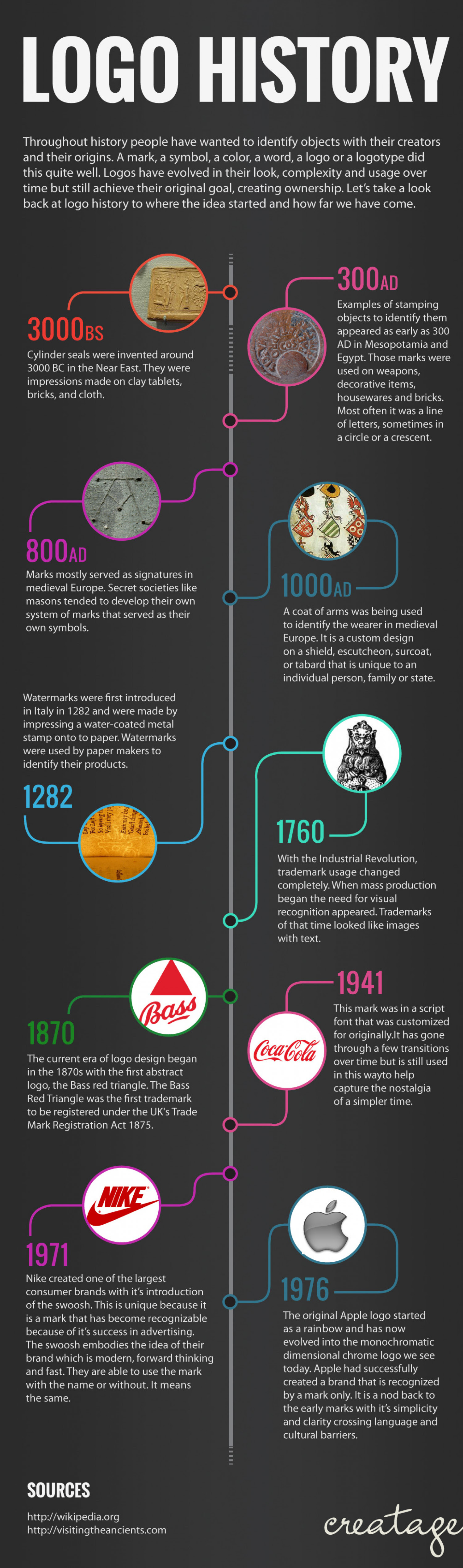 Logo Design History Of Most Famous Brands Of The World ...