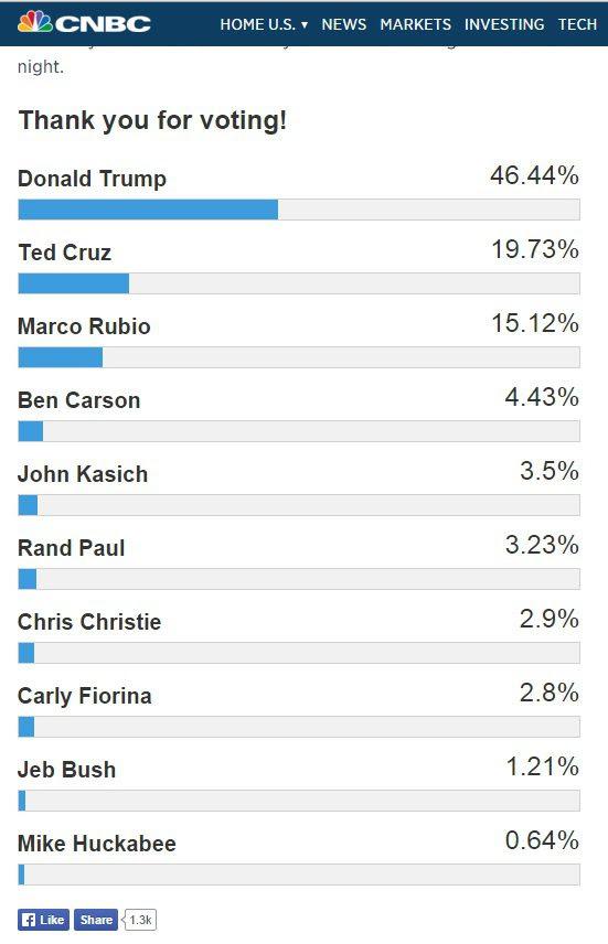 cnbc poll