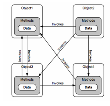 OOPs concepts Message Passing OOPs concepts in Java