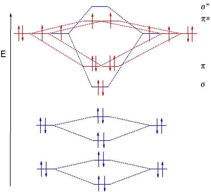 Molecular Orbital theory Introduction   orbisophchemistry