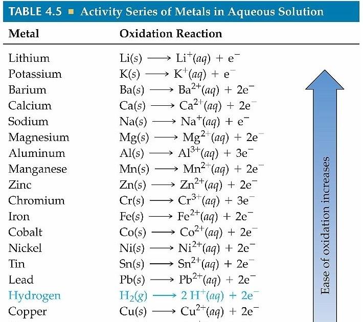 Chapter 19 Acids Bases And Salts Worksheet Answers   worksheet