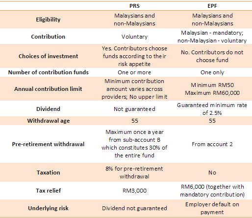 Image result for prs vs unit trust