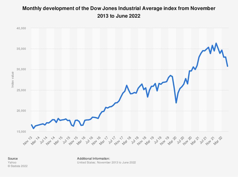 Statistic: Monthly development of the Dow Jones Industrial Average index from January 2016 to April 2018 | Statista