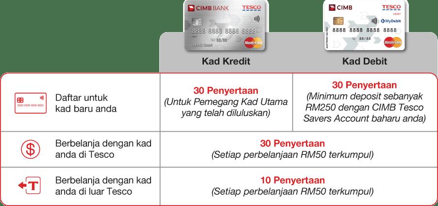 Cara Membatalkan Cimb Sun Life Malaysia - Dengan ...