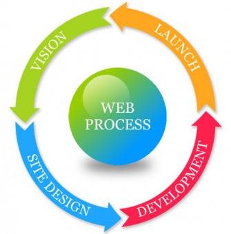 Web Design Agency New York Bandwidth Productions