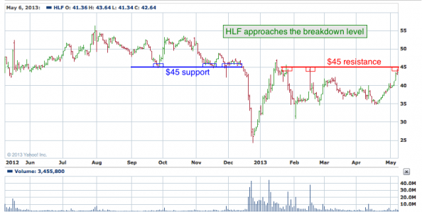1-year chart of HLF (Herbalife, Ltd.)