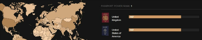 Passport power UK and US