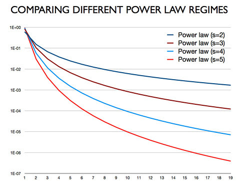 Comparing Power Law Regimes (for blog post)