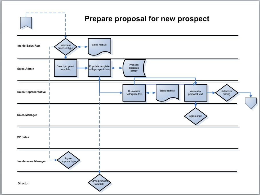 process map in swimlane format