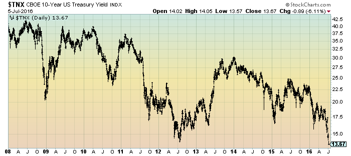 10-Year Treasury Yield since 2008