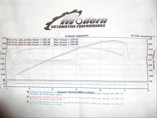 2003 Hyundai Tiburon Gt Dyno Results Graphs Hosepower Dragtimes Com