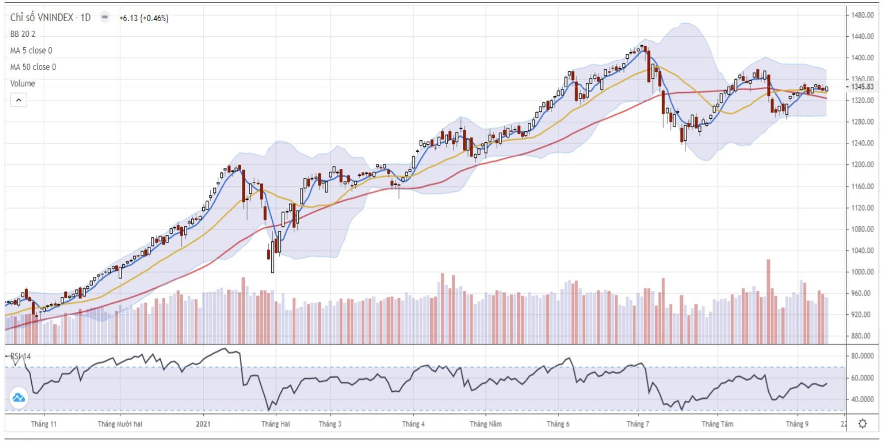 Nhận định thị trường chứng khoán ngày 16/9: Thử thách vùng cản gần quanh 1.355 - 1.365