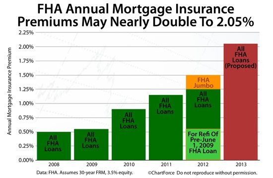 Private Mortgage Insurance: Additional Add On Mortgage Cost
