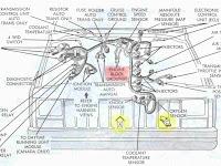 1996 Jeep Grand Cherokee Fuse Diagram