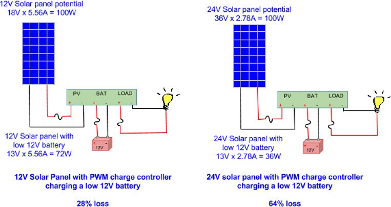 What Is A Solar Charge Controller Alte