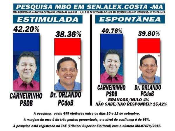 Carneirinho consolida sua reeleição em Senador Alexandre Costa, diz pesquisa