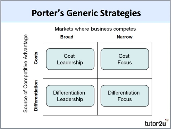 Broad Differentiation Strategy Examples - Career Cliff
