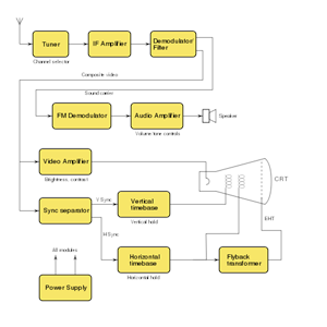 Videocon Tv Circuit Diagram Model No - Circuit Diagram Images