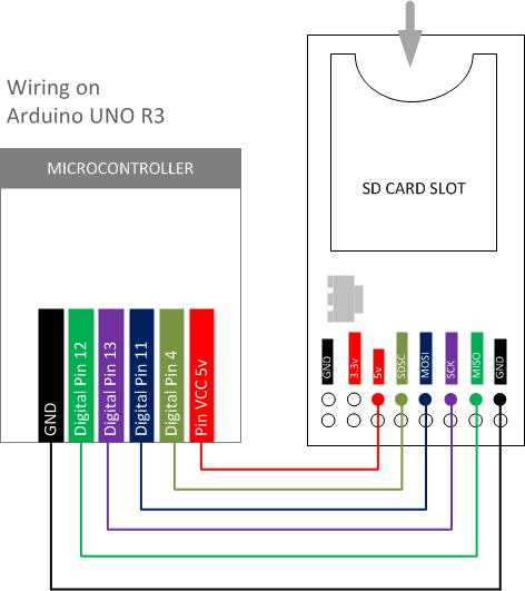 Wiring & Data Reading with SD Card Module | 14core.com
