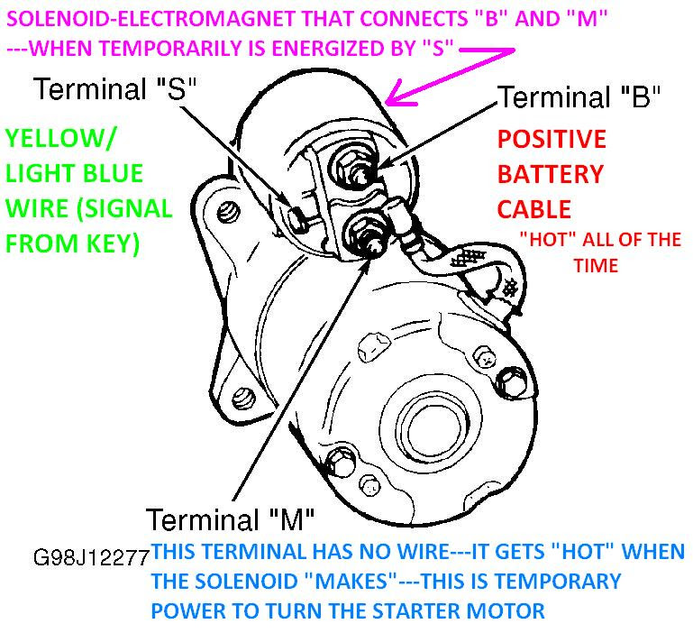 98 Ford Explorer Wiring Diagram - Wiring Diagram Networks
