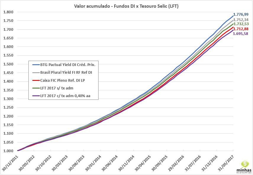 Resultado de imagem para rendimentos em fundos entre 2014 e 2018