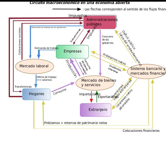 File:Circulation in macroeconomics-fr es.svg