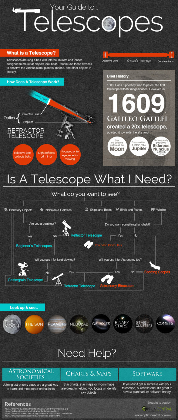 Your Guide To Telescopes