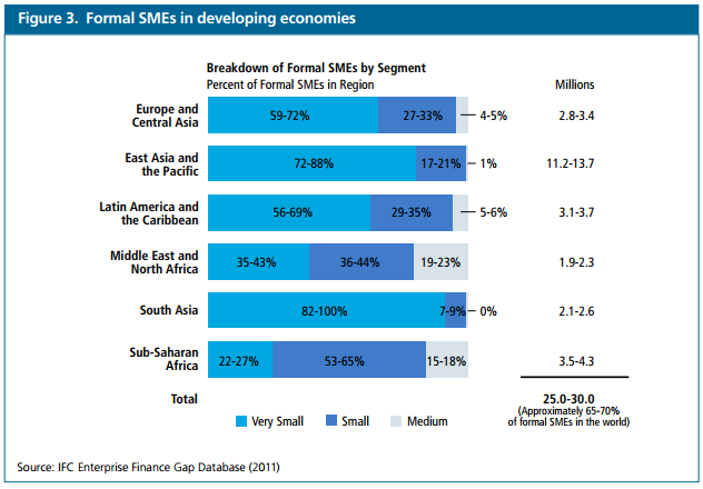 sme-lending-in-south-east-asia-4