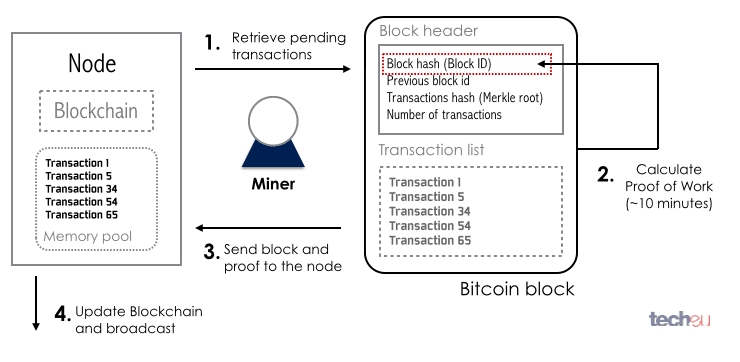 How Bitcoin Works Quora Bitcoin Processing Speed -