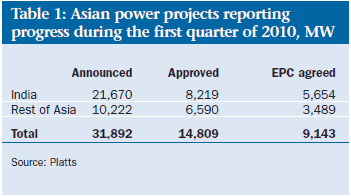 Asian power projects