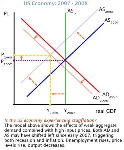 the impact of an exogenous adverse supply shock on the open economy The figure shows the impulse responses to an adverse aggregate supply shock estimated from two var models with four endogenous variables (gdp-growth, interest rate, inflation, and write-offs or return on equity respectively) and one exogenous variable (us gdp-growth.