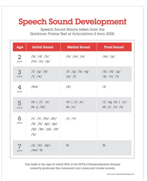 Speech development of a child from 1 to 3 years 39