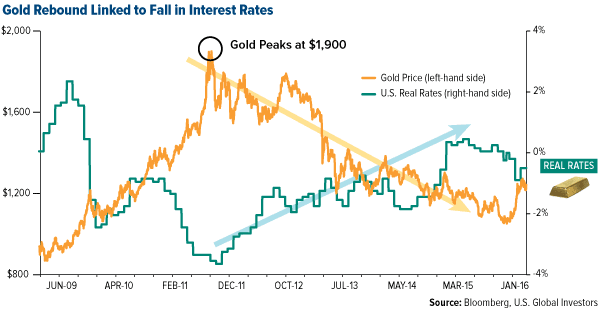 Gold Rebound Linked to Fall in Interest Rates