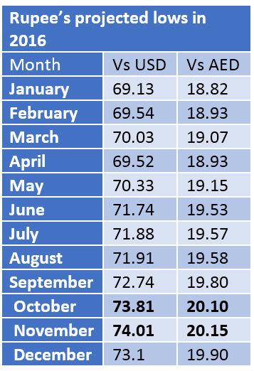 Forex Rates Us Dollar Indian Rus