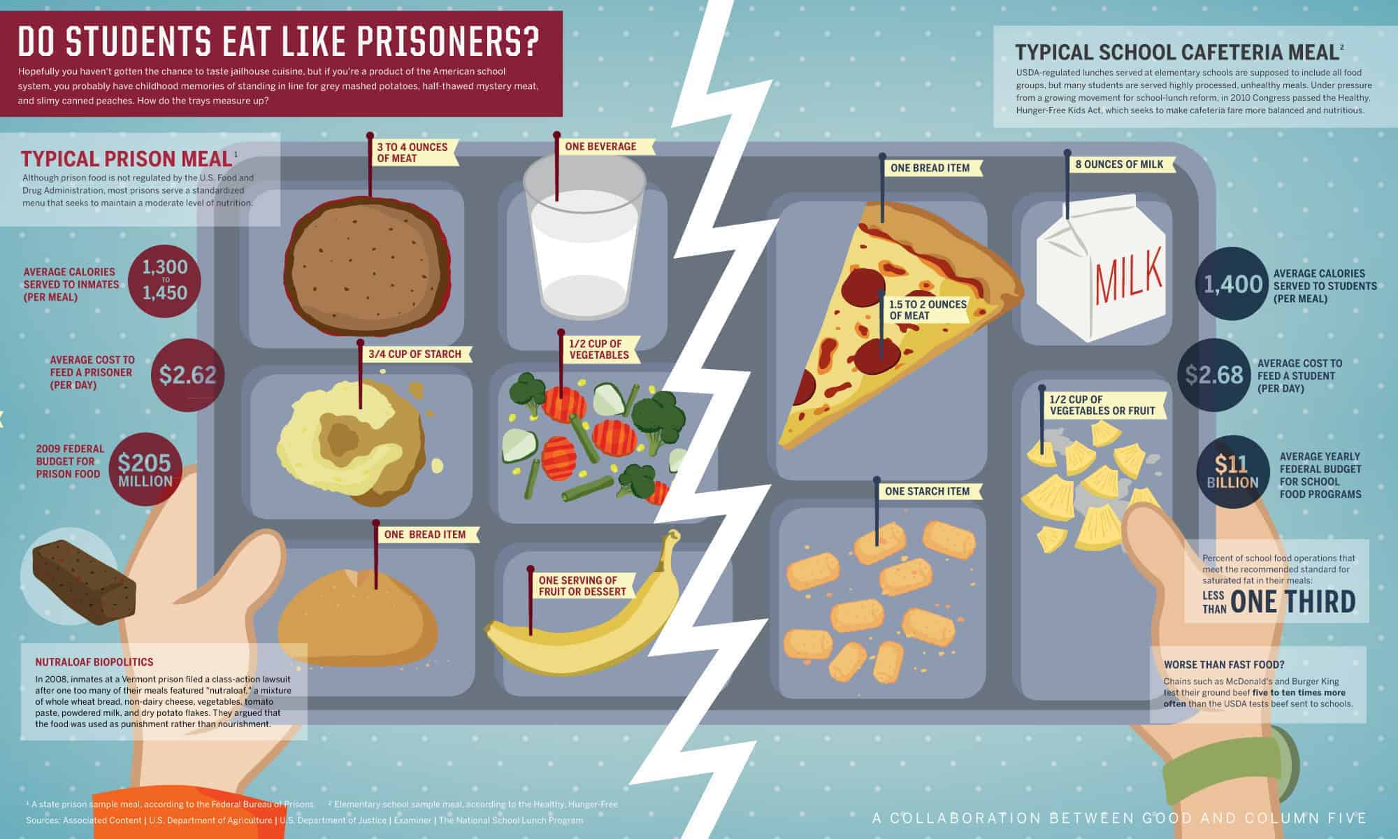 Infographic comparing school food to prison food