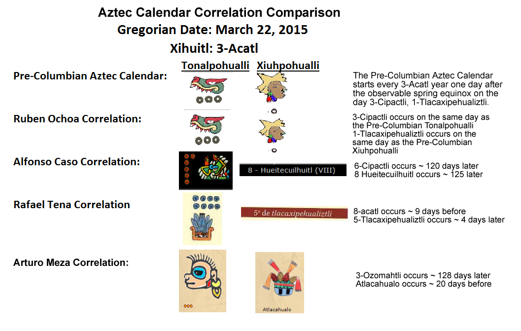 CalendarComparisons