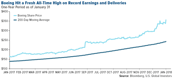 Boeing Hit a Fresh All-Time High on Record Earnings and Deliveries