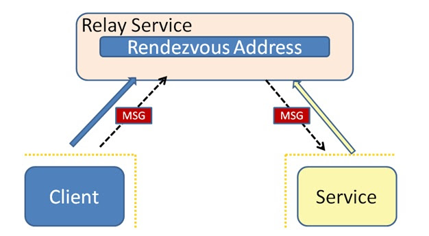 Interactions within Azure Service Bus