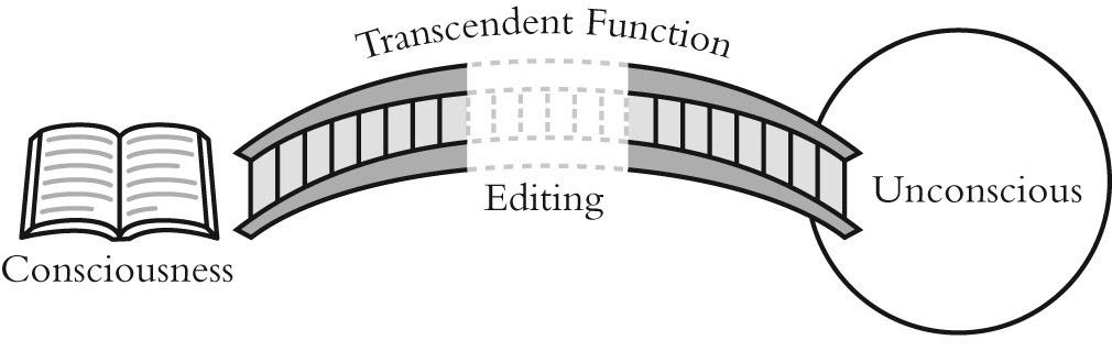 Risultati immagini per jung the transcendent function