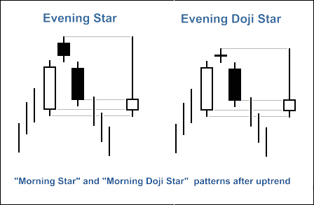 Trading evening star forex