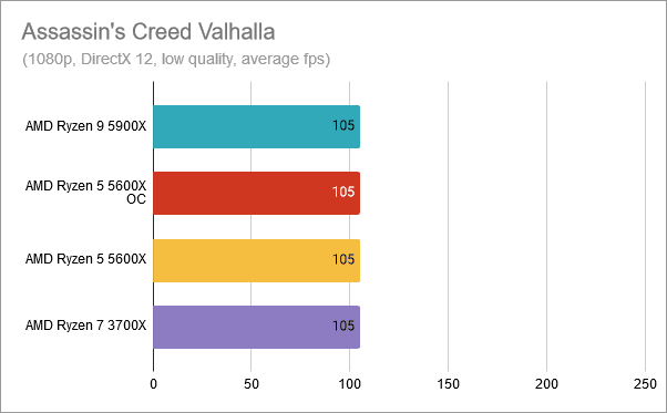 Assassin's Creed Valhalla: AMD Ryzen 5 5600X overclockeado a 4.8 GHz