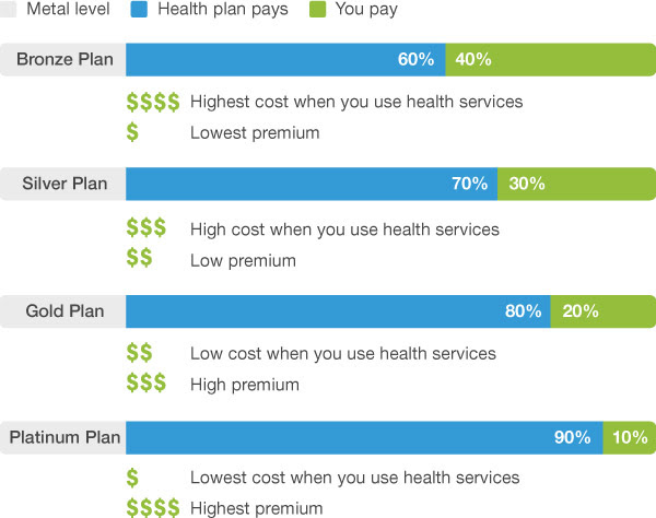 Health plans are categorized as Bronze, Silver, Gold, or ...
