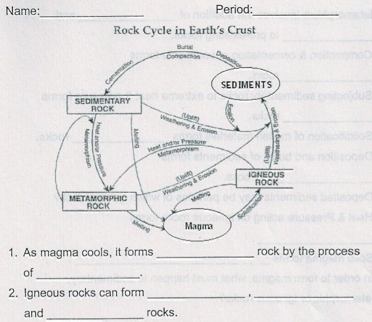 29 Rock Cycle Review Worksheet
