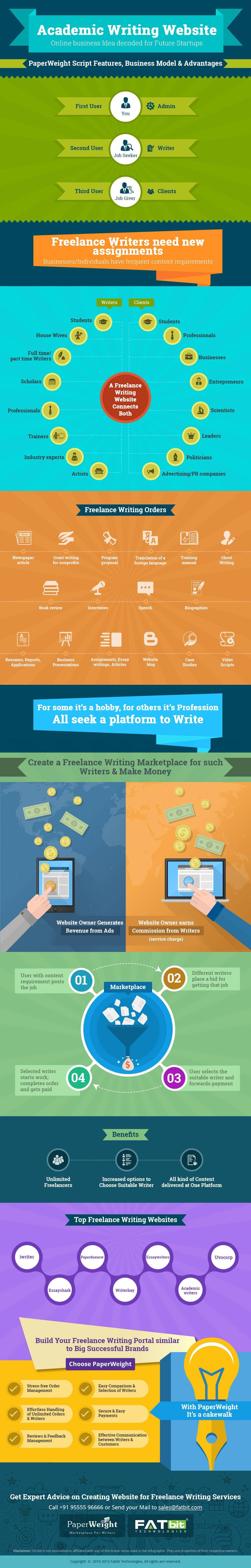 A Marketplace for Freelance Writers Makes Up for Good Business Proposition