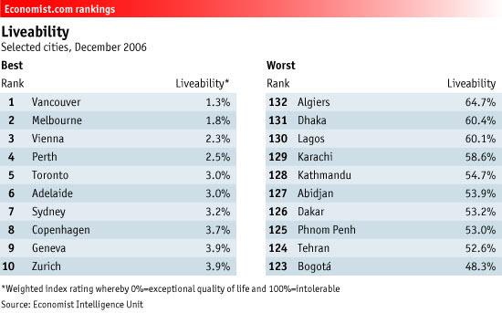 Economist Rankings: Livability