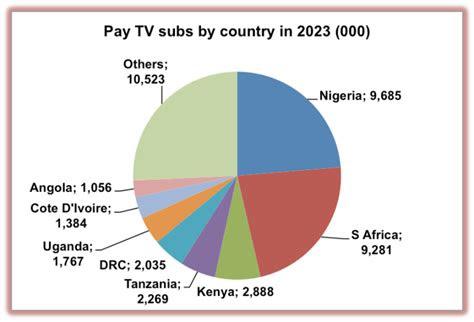 black africa pay tv subscribers  hit  million lola
