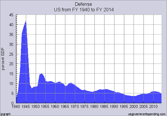 Defense_Spending
