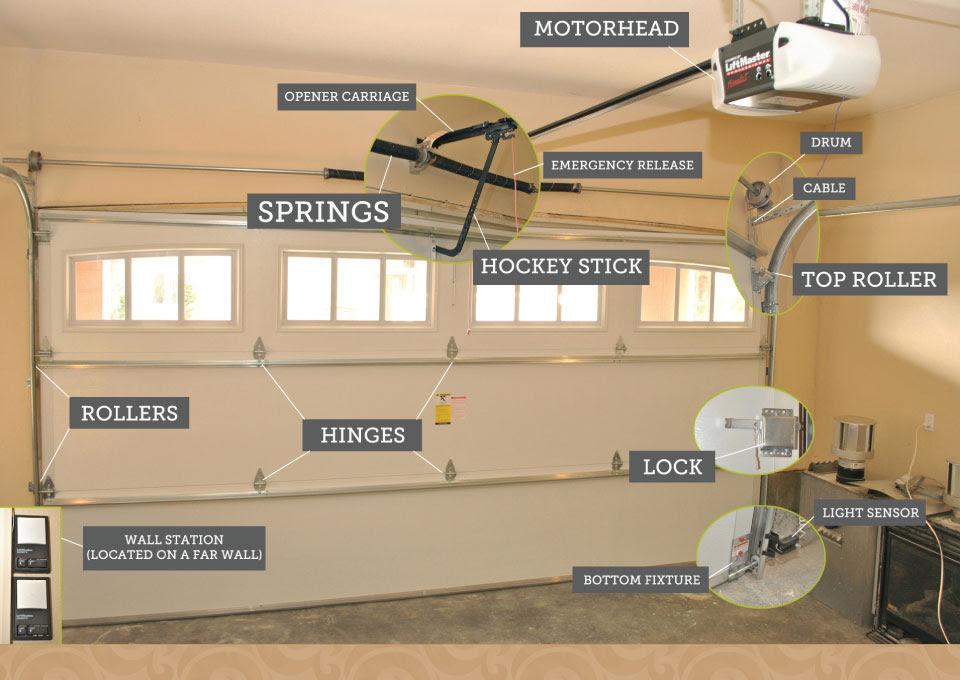 Garage Door Repair Houston 1 In Garage Door Service